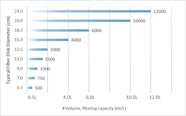 IW Tremont Multi Density Disk capacity chart